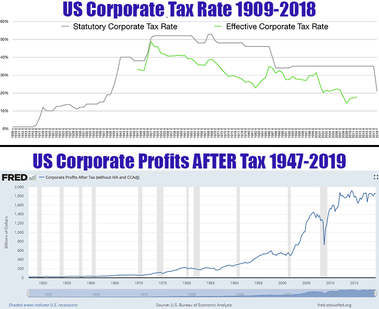 Corporate taxes and profits over time
