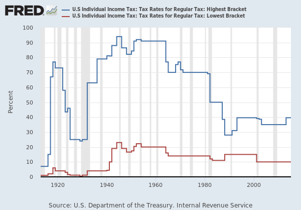 Highest and lowest marginal tax rates by year