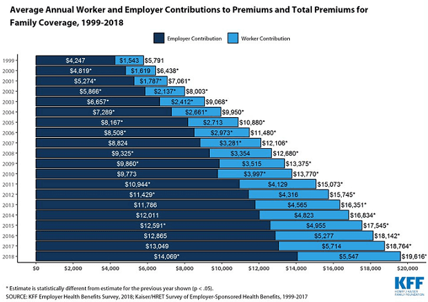 Employer partial paid family premium costs