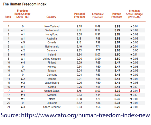 United Stated Liberty and Freedom Ranking